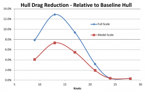 efficiency resistance curve cfd