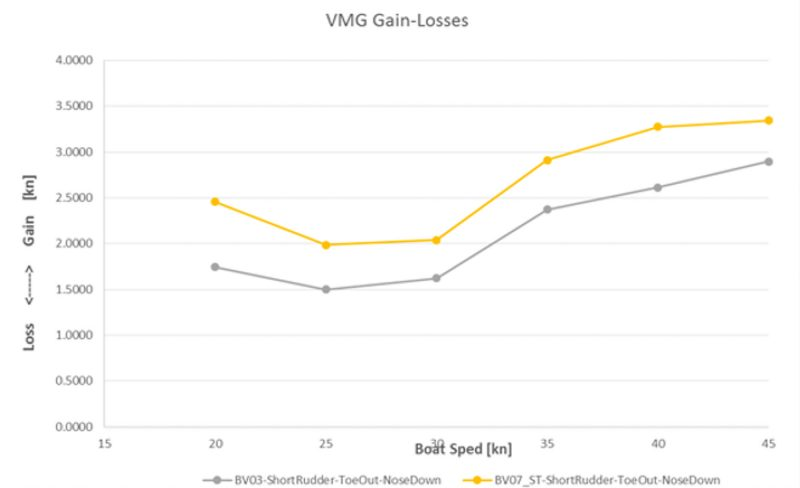 gains-losses
